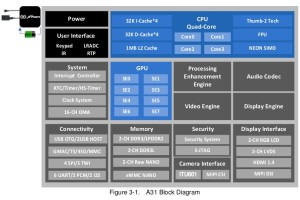 Allwinner A31s ARM CPU Structure Diagram