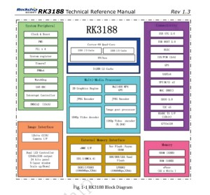 Radxa Rock RK3188 CPU structure Diagram